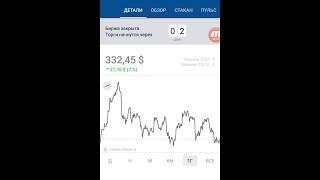 The Boeing Company (BA) - акции, прогнозы, анализ.