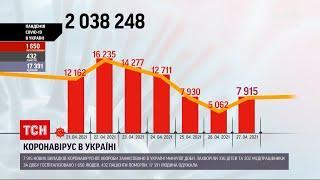 Коронавірус в Україні: за добу зафіксували майже 8 000 нових випадків