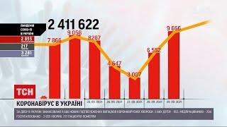 Коронавірус в Україні: за минулу добу зафіксували 217 летальних випадків