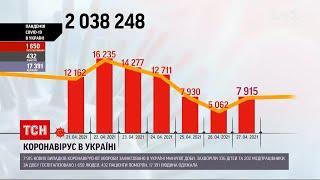 Коронавірус в Україні: за добу одужали понад 17 000 людей