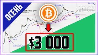 БИТКОИН ↘ $3000 К КОНЦУ ГОДА| Биткоин Прогноз Аналитика | Bitcoin сегодня Новости | Криптовалюта btc