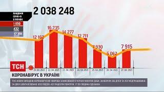 Коронавірус в Украні: минулої доби зафіксували новий стрибок смертності